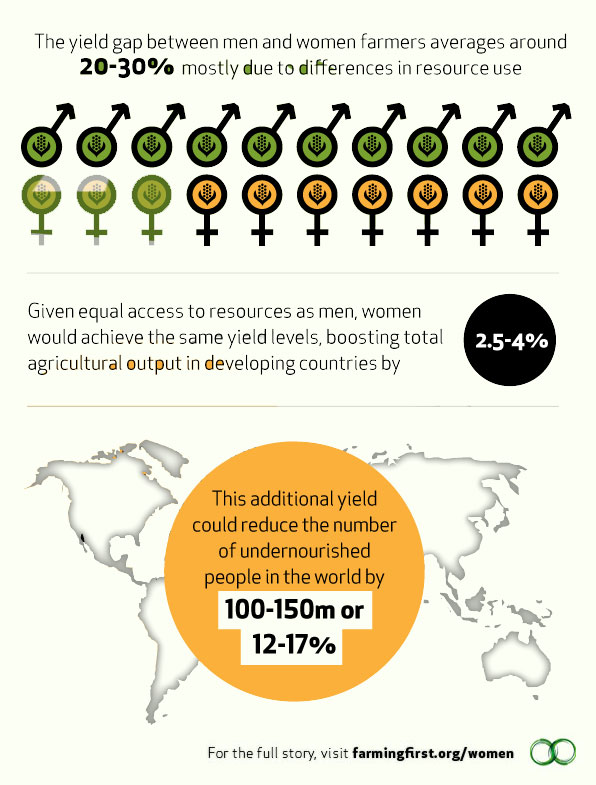 Farming First - Women in Agriculture